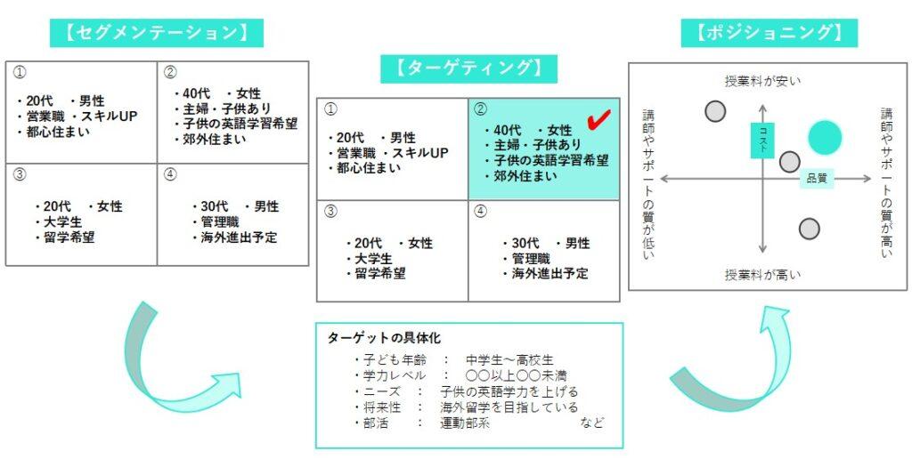 STP分析のイメージ図