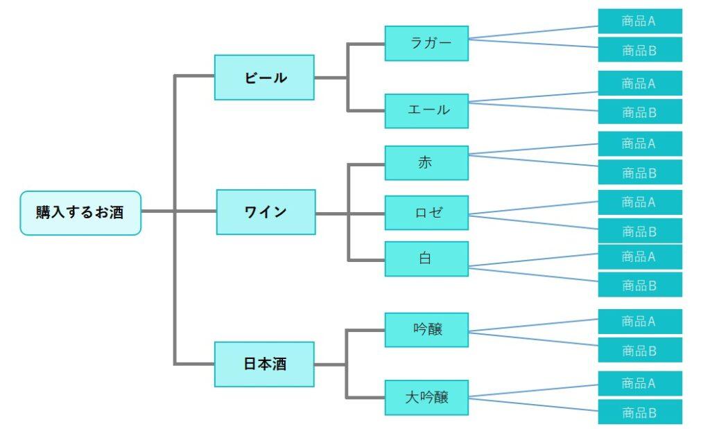 ロジックツリーイメージ図