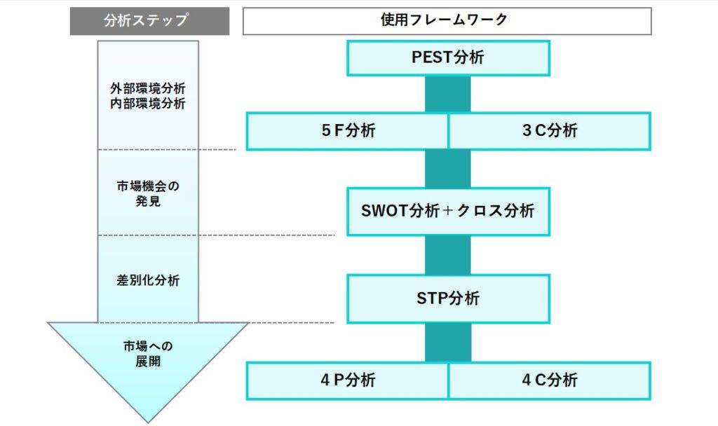 フレームワーク全体図