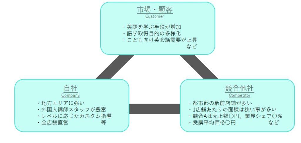 3c分析のイメージ図