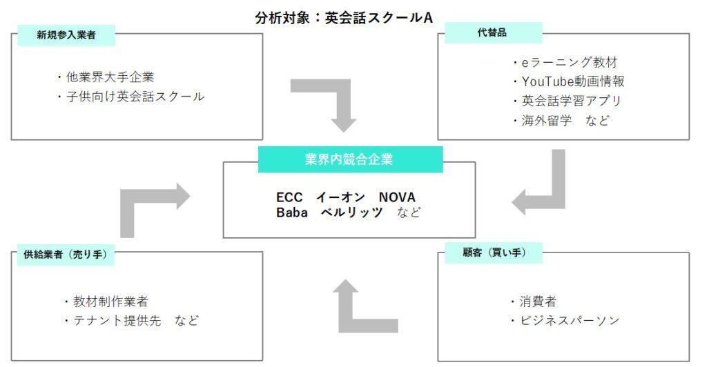 5F分析のイメージ図