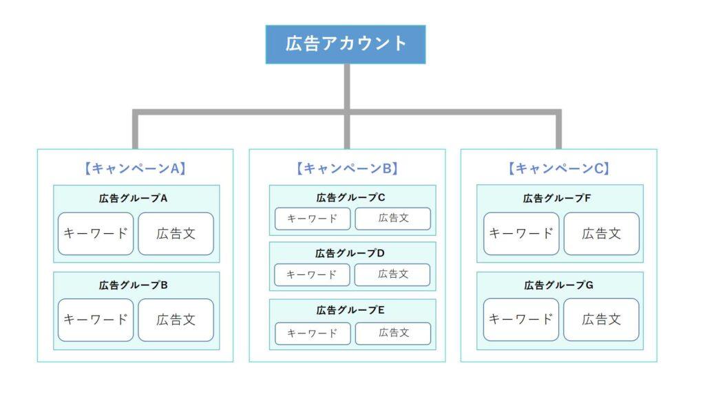 google広告アカウント構造全体図