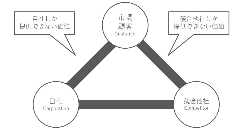 3C分析全体イメージ図