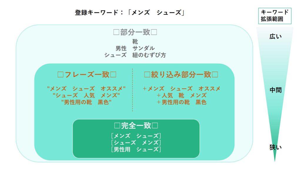 キーワードマッチタイプ全体イメージ図