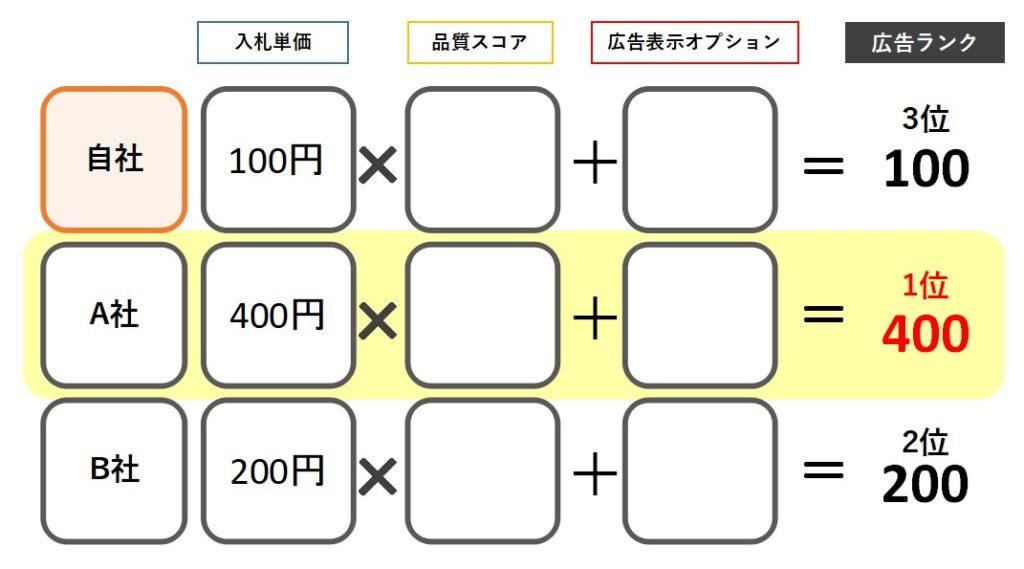 リスティング広告掲載順位広告ランク計算イメージ図1