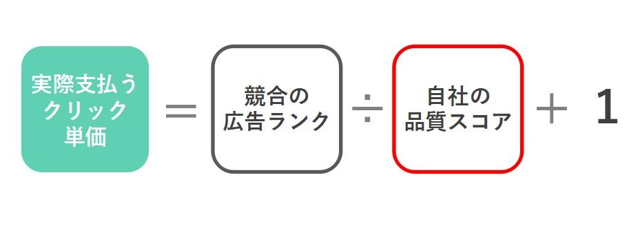 リスティング広告CPCの計算イメージ図