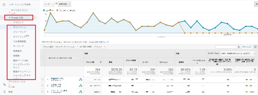 GoogleアナリティクスでGoogle広告情報が確認できる画面1