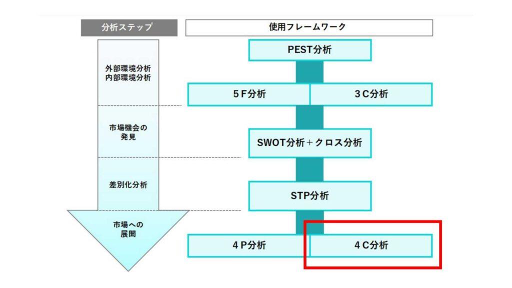 フレームワーク全体から見た4C分析の役割イメージ図
