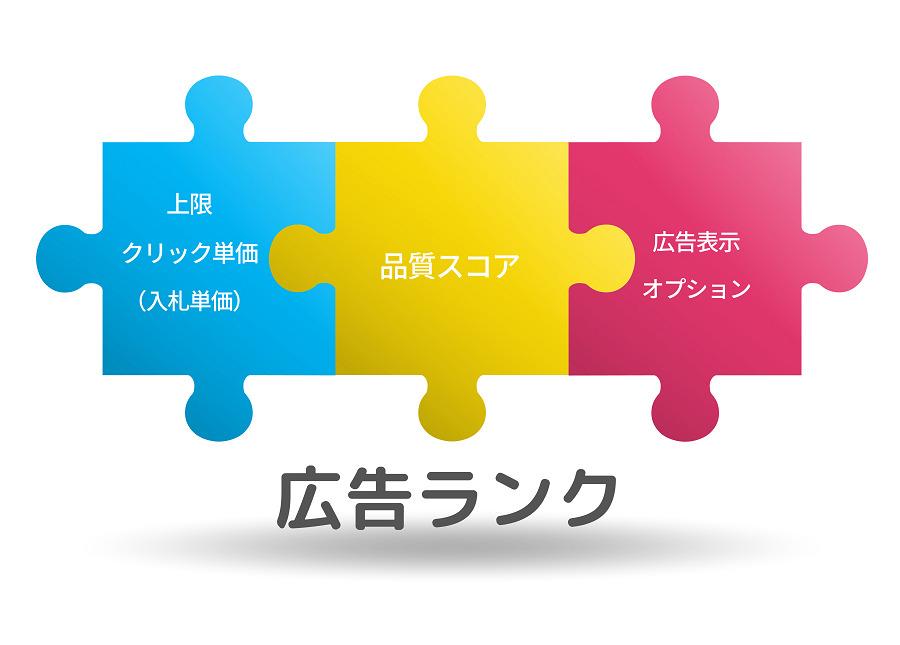 リスティング広告の広告ランクイメージ図
