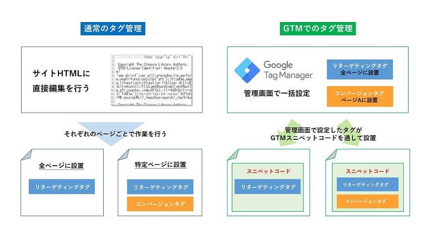 Googleタグマネージャー仕組みイメージ図